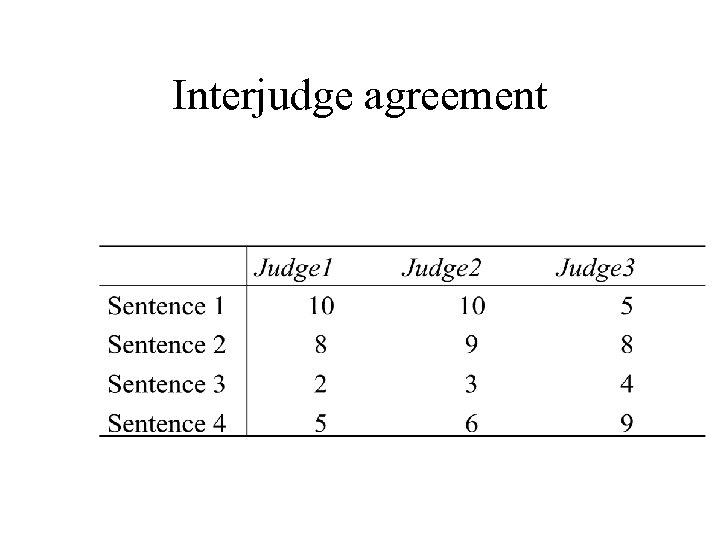 Interjudge agreement