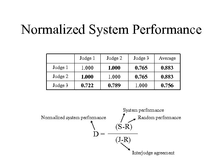Normalized System Performance Judge 1 Judge 2 Judge 3 Average Judge 1 1. 000