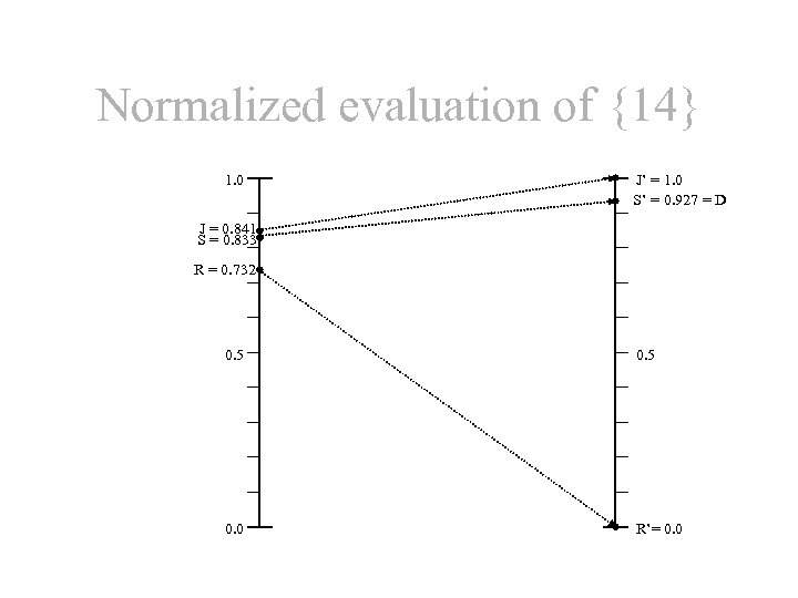 Normalized evaluation of {14} 1. 0 J' = 1. 0 S' = 0. 927