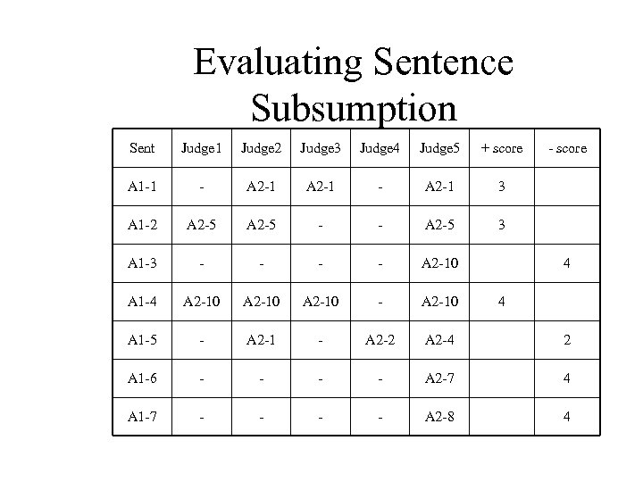 Evaluating Sentence Subsumption Sent Judge 1 Judge 2 Judge 3 Judge 4 Judge 5