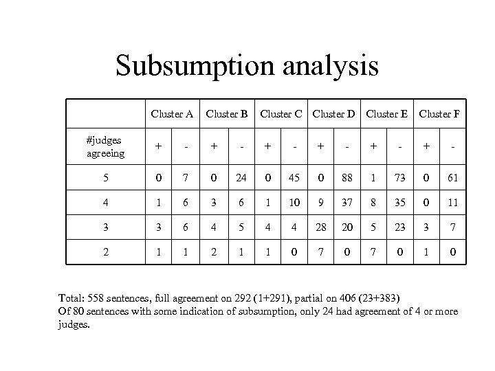 Subsumption analysis Cluster A Cluster B Cluster C Cluster D Cluster E Cluster F