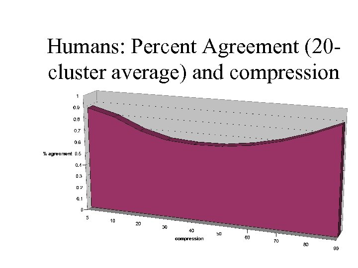 Humans: Percent Agreement (20 cluster average) and compression