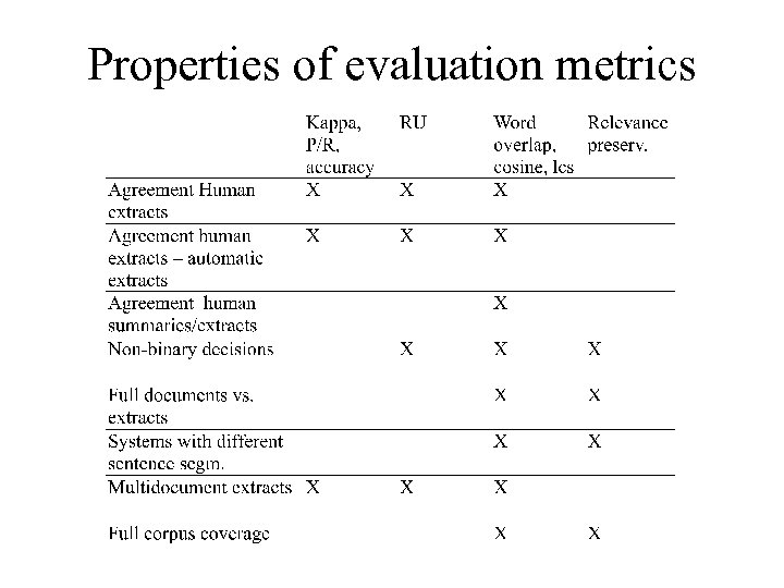 Properties of evaluation metrics