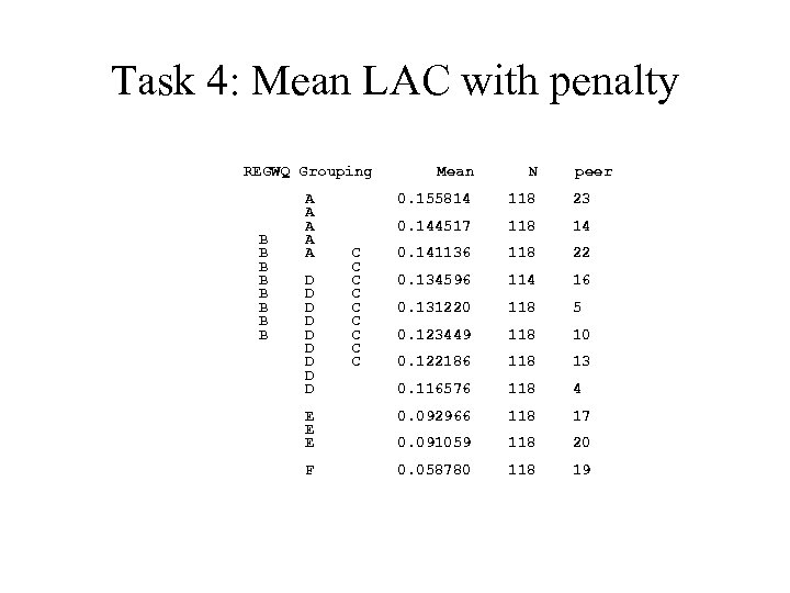 Task 4: Mean LAC with penalty REGWQ Grouping B B B B Mean N