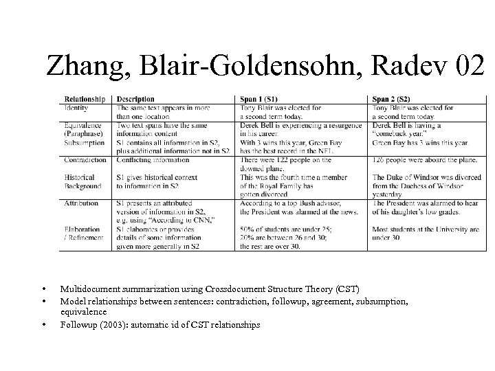 Zhang, Blair-Goldensohn, Radev 02 • • • Multidocument summarization using Crossdocument Structure Theory (CST)