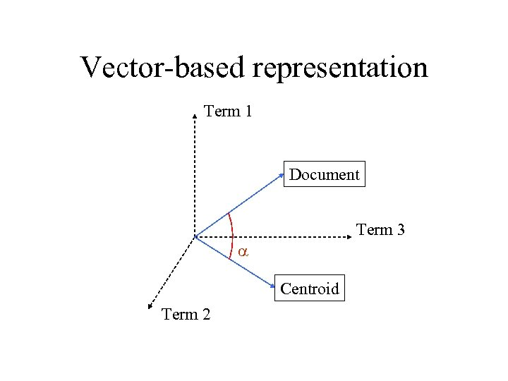 Vector-based representation Term 1 Document Term 3 a Centroid Term 2