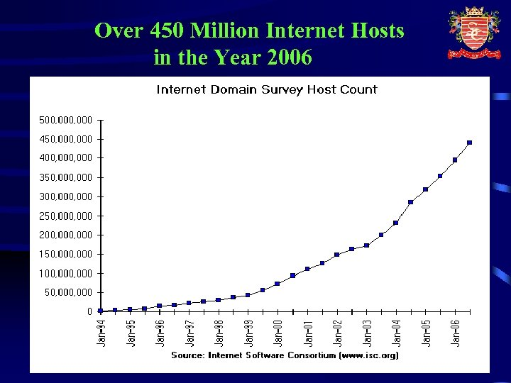 Over 450 Million Internet Hosts in the Year 2006 19