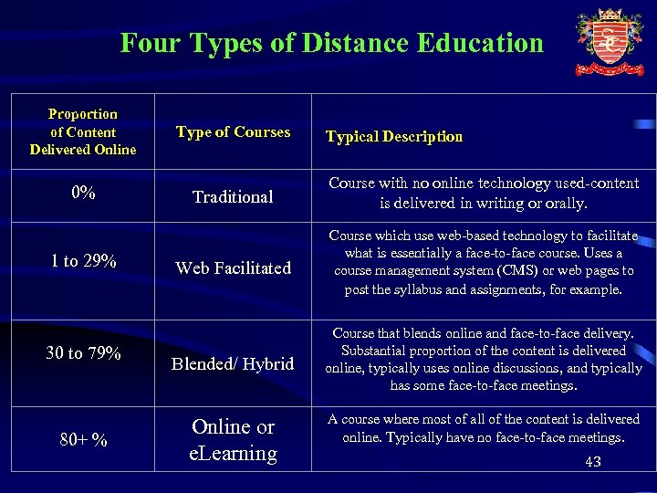 Four Types of Distance Education Proportion of Content Delivered Online 0% 1 to 29%