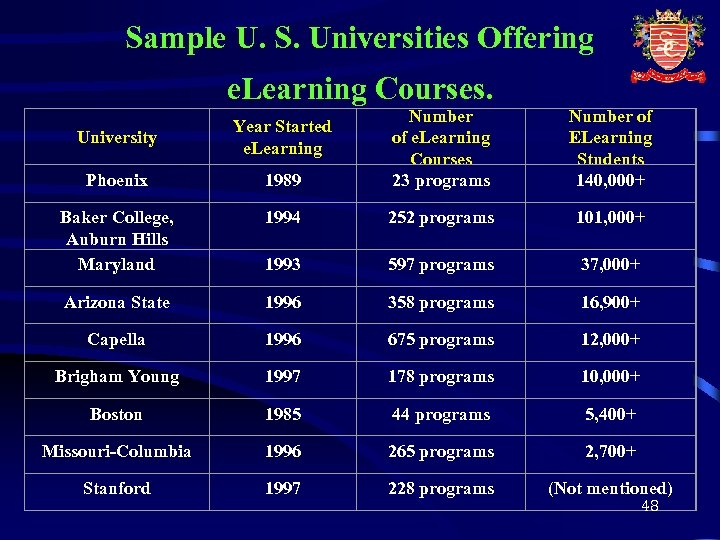 Sample U. S. Universities Offering e. Learning Courses. University Year Started e. Learning Phoenix