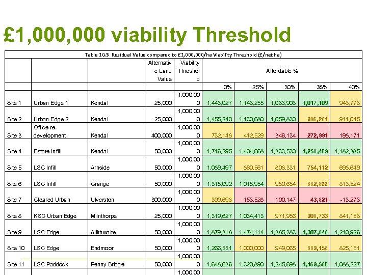 £ 1, 000 viability Threshold Site 1 Urban Edge 1 Site 2 Site 3