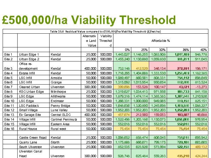 £ 500, 000/ha Viability Threshold Site 1 Site 2 Site 3 Site 4 Site