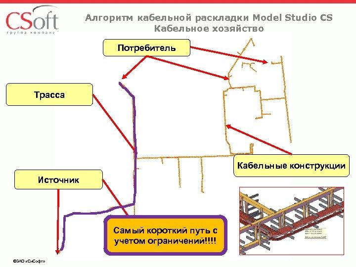 Алгоритм кабельной раскладки Model Studio CS Кабельное хозяйство Потребитель Трасса Кабельные конструкции Источник Самый