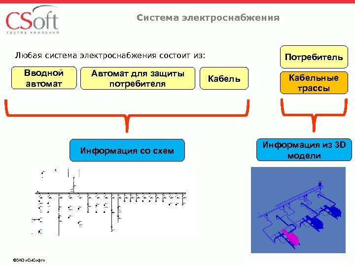 Система электроснабжения Любая система электроснабжения состоит из: Вводной автомат Автомат для защиты потребителя Информация