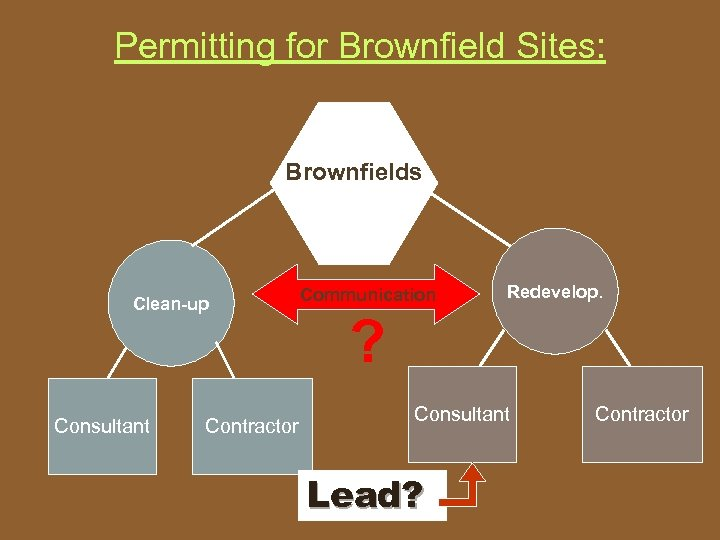 Permitting for Brownfield Sites: Brownfields Clean-up Consultant Contractor Communication Redevelop. ? Consultant Lead? Contractor