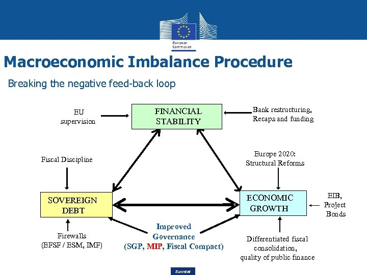 Macroeconomic Imbalance Procedure Breaking the negative feed-back loop EU supervision FINANCIAL STABILITY Structural reforms