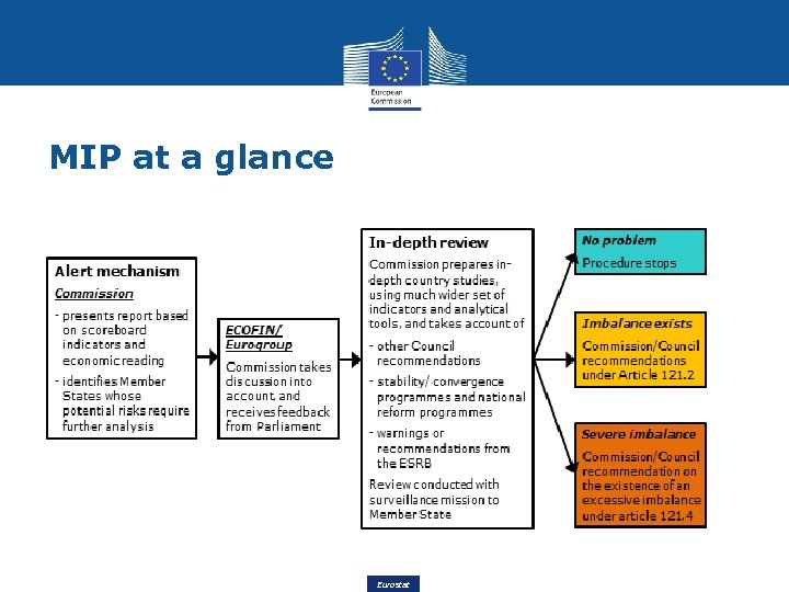 MIP at a glance Eurostat