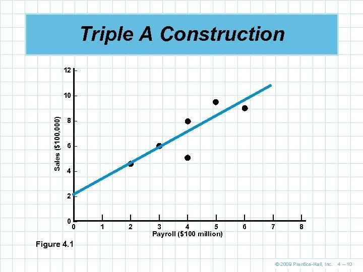 Triple A Construction 12 – Sales ($100, 000) 10 – 8– 6– 4– 2–