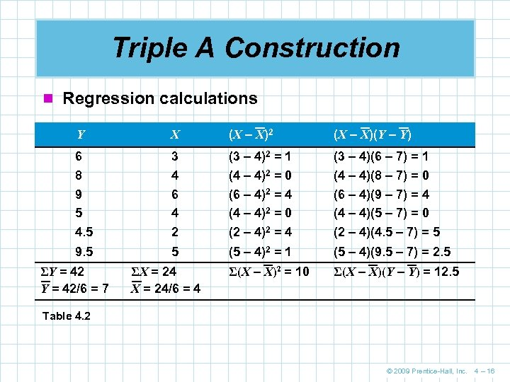 Triple A Construction n Regression calculations Y X (X – X)2 (X – X)(Y
