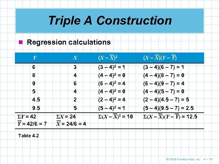 Triple A Construction n Regression calculations Y X (X – X)2 (X – X)(Y