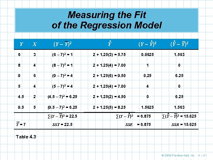 Measuring the Fit of the Regression Model X (Y – Y)2 ^ Y ^