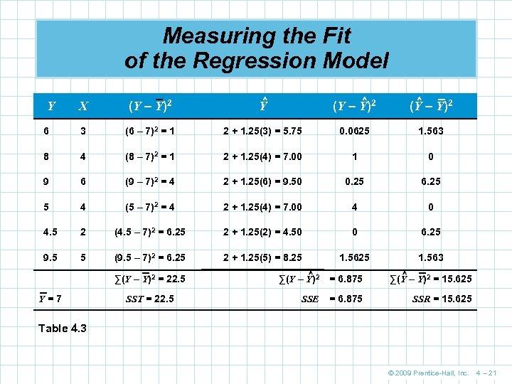 Measuring the Fit of the Regression Model X (Y – Y)2 ^ Y ^