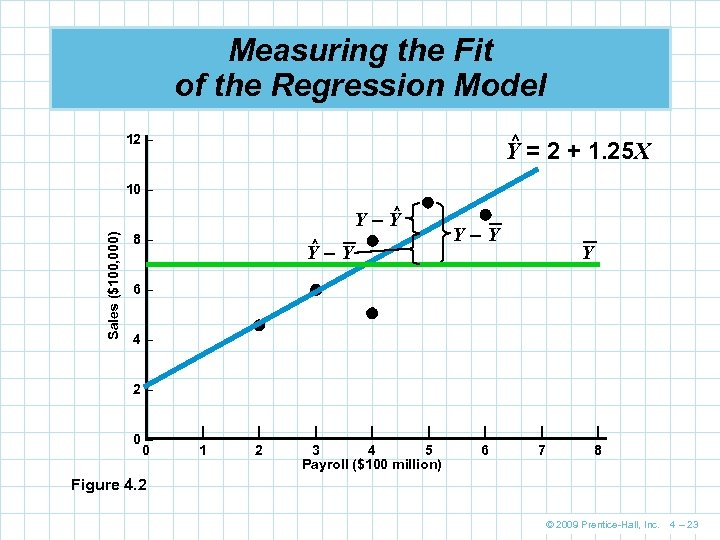 Measuring the Fit of the Regression Model ^ 12 – Y = 2 +
