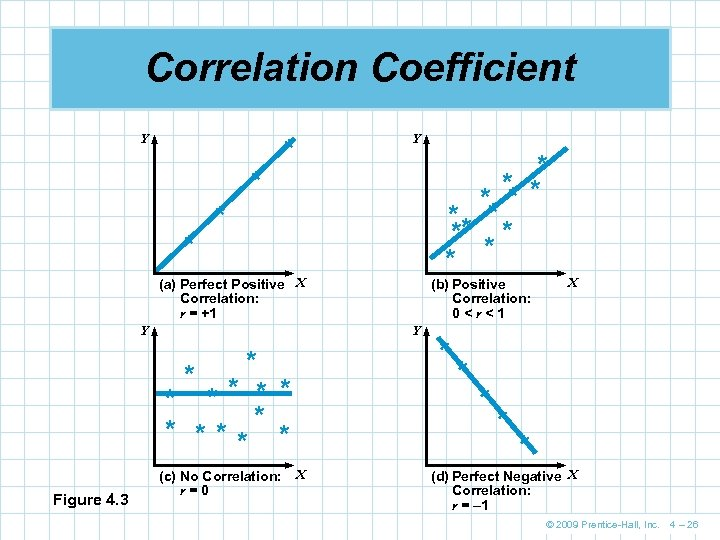 Correlation Coefficient Y Y * * ** ** * * * * (a) Perfect