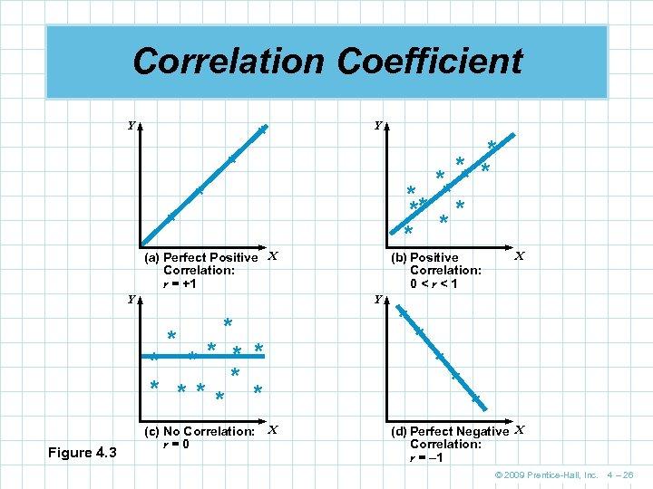 Correlation Coefficient Y Y * * ** ** * * * * (a) Perfect