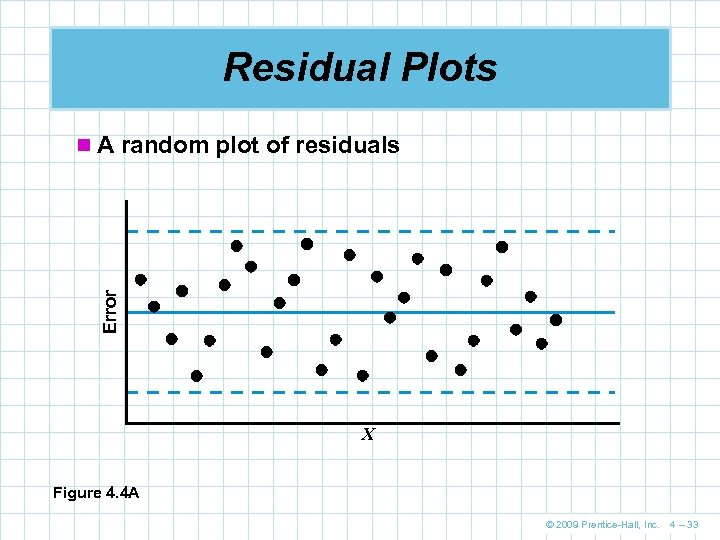 Residual Plots Error n A random plot of residuals X Figure 4. 4 A