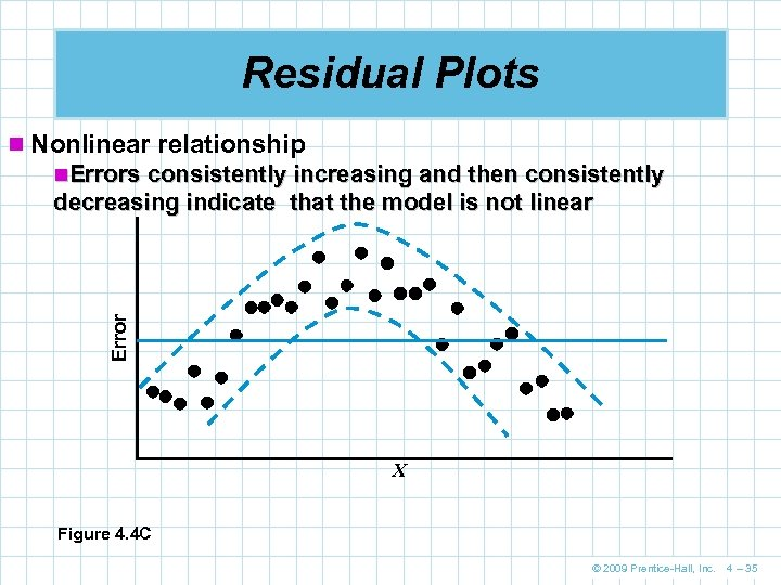 Residual Plots n Nonlinear relationship n. Errors consistently increasing and then consistently Error decreasing