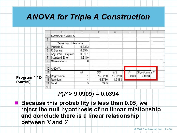 ANOVA for Triple A Construction Program 4. 1 D (partial) P(F > 9. 0909)