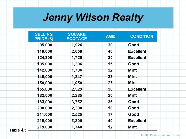Jenny Wilson Realty SELLING PRICE ($) AGE 95, 000 1, 926 30 Good 119,