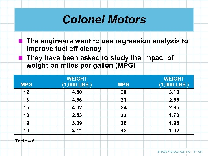 Colonel Motors n The engineers want to use regression analysis to improve fuel efficiency