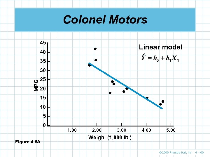 Colonel Motors 45 – 40 – 35 – 30 – MPG Linear model 25