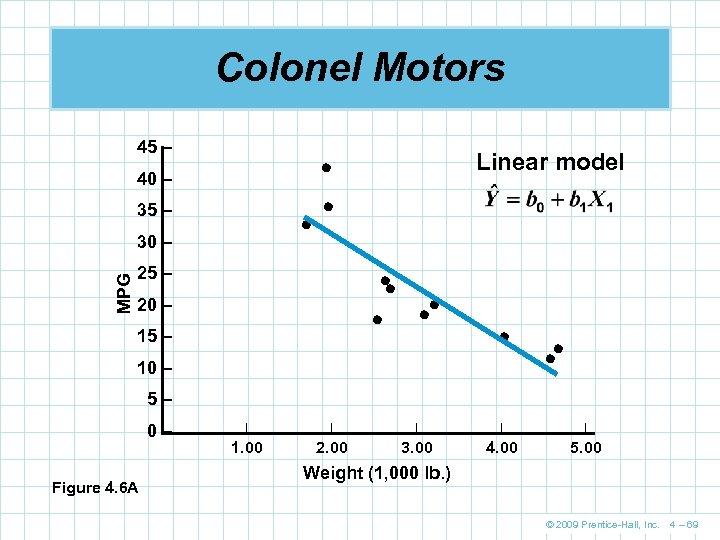 Colonel Motors 45 – 40 – 35 – 30 – MPG Linear model 25
