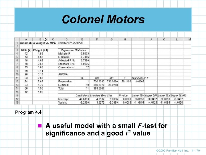 Colonel Motors Program 4. 4 n A useful model with a small F-test for