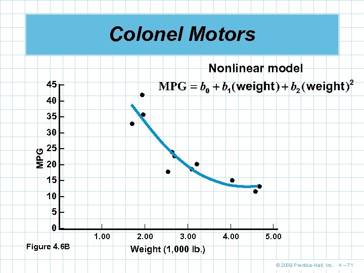 Colonel Motors Nonlinear model 45 – 40 – 35 – MPG 30 – 25