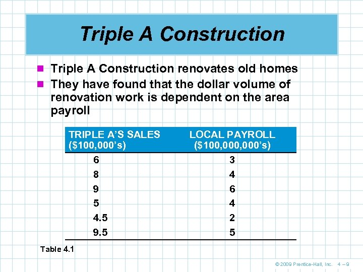 Triple A Construction n Triple A Construction renovates old homes n They have found