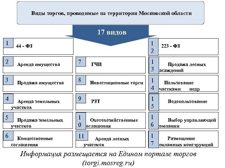 Виды торгов, проводимые на территории Московской области 17 видов 1 44 - ФЗ 2