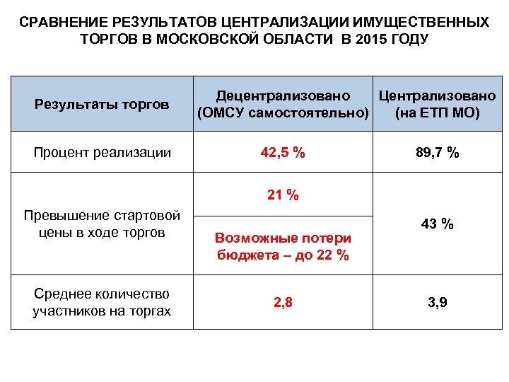 СРАВНЕНИЕ РЕЗУЛЬТАТОВ ЦЕНТРАЛИЗАЦИИ ИМУЩЕСТВЕННЫХ ТОРГОВ В МОСКОВСКОЙ ОБЛАСТИ В 2015 ГОДУ Результаты торгов Процент