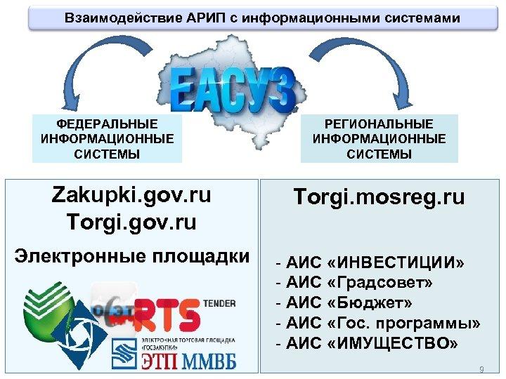 Взаимодействие АРИП с информационными системами ФЕДЕРАЛЬНЫЕ ИНФОРМАЦИОННЫЕ СИСТЕМЫ РЕГИОНАЛЬНЫЕ ИНФОРМАЦИОННЫЕ СИСТЕМЫ Zakupki. gov. ru