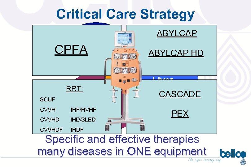 Critical Care Strategy ALI CPFA AKI MOF Multi-organ failure ABYLCAP SEPSIS SIRS HYPERCHOLESTEROLEMIA RRT:
