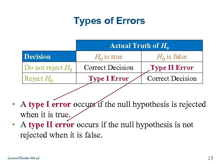 Types of Errors Decision Do not reject H 0 Reject H 0 Actual Truth