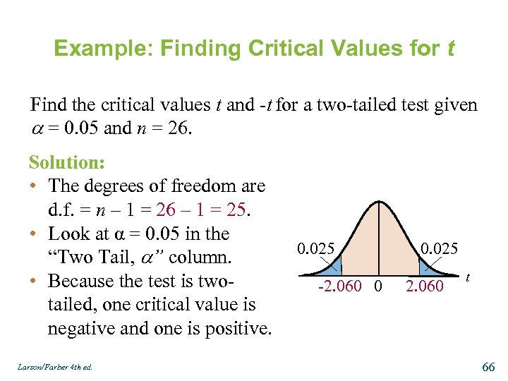 Example: Finding Critical Values for t Find the critical values t and -t for