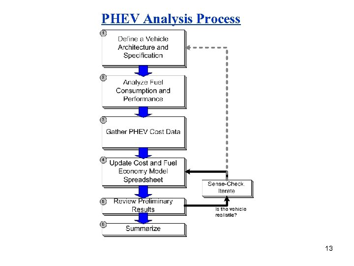 PHEV Analysis Process 13