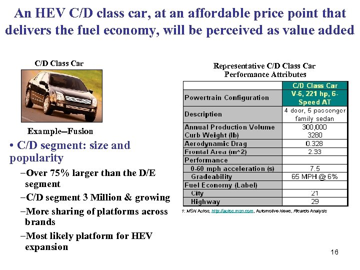 An HEV C/D class car, at an affordable price point that delivers the fuel