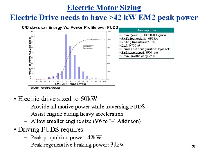 Electric Motor Sizing Electric Drive needs to have >42 k. W EM 2 peak