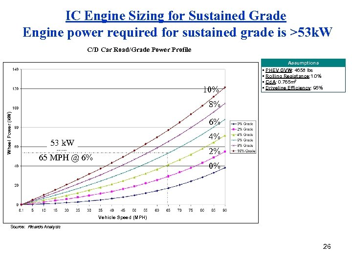 IC Engine Sizing for Sustained Grade Engine power required for sustained grade is >53
