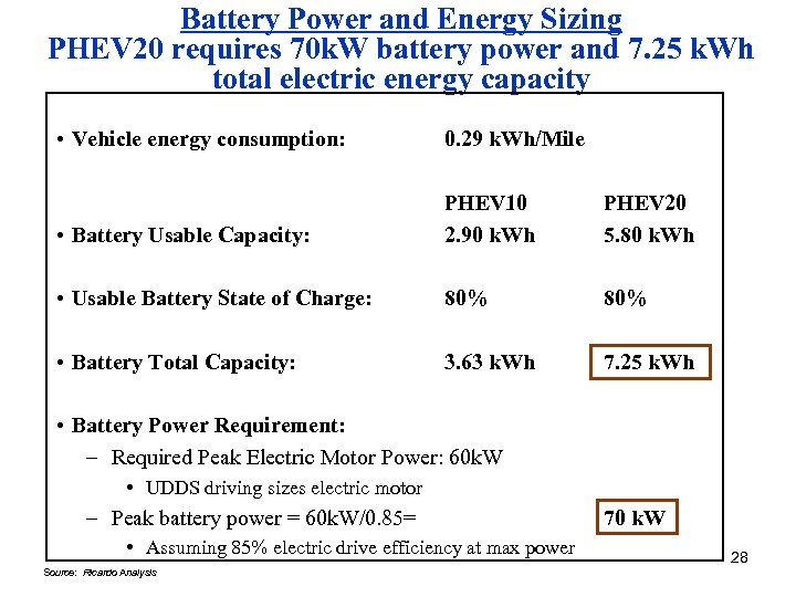 Battery Power and Energy Sizing PHEV 20 requires 70 k. W battery power and