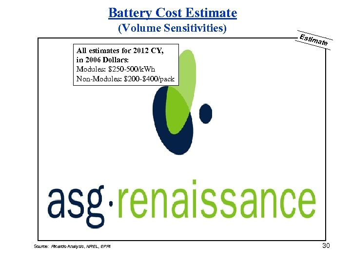 Battery Cost Estimate (Volume Sensitivities) All estimates for 2012 CY, in 2006 Dollars: Modules: